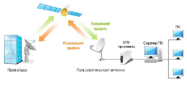 Спутниковый Интернет- способ обеспечения доступа к сети Интернет с