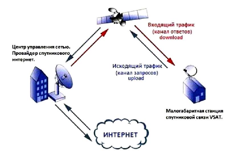 Схеме триколора интернета